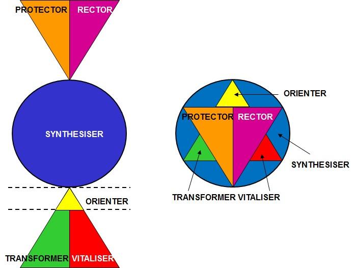 MAT Personality Structure by Preciada Azancot