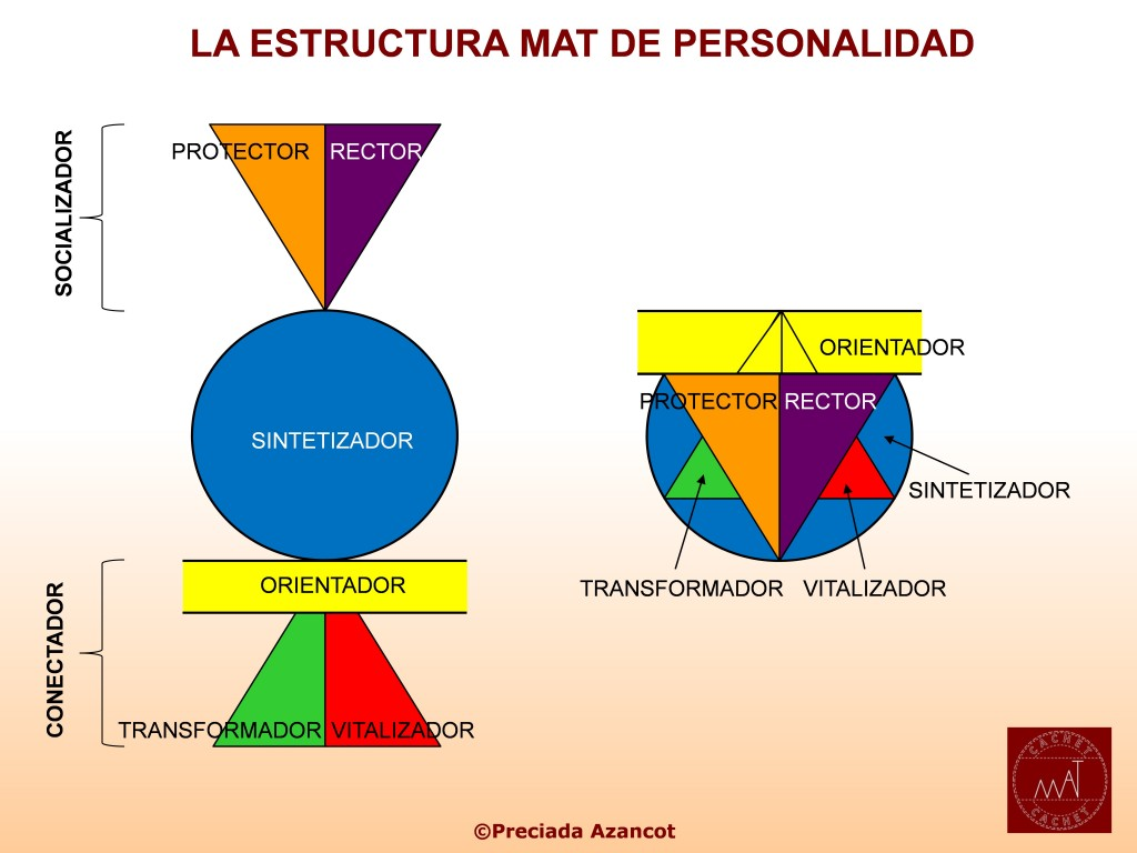 EstructuraMATdepersonalidad