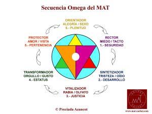 Secuencia Omega del MAT, de Preciada Azancot