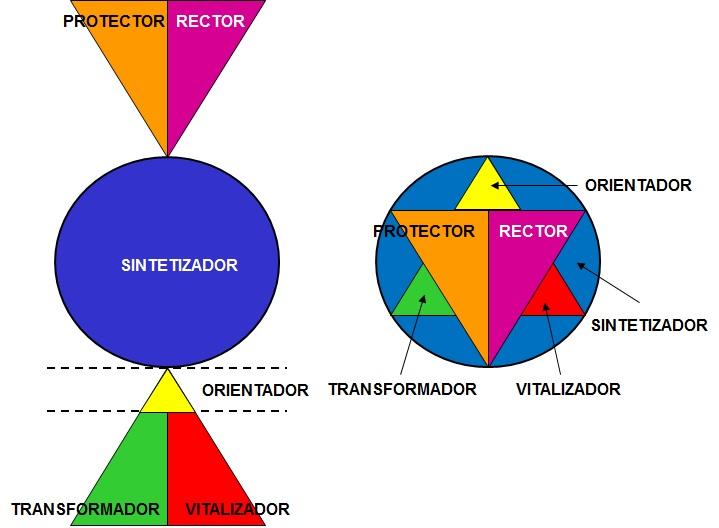 Estructura MAT de personalidad por Preciada Azancot